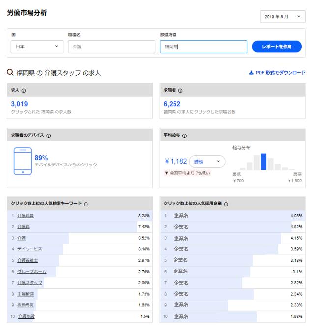 リクパーインディード福岡×介護の検索上位キーワード