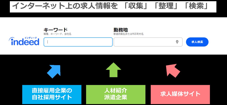 インディードがインターネット上の求人情報を収集整理検索
