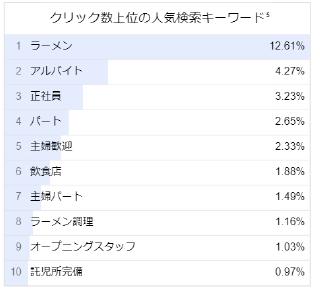ラーメン屋スタッフの人気検索キーワード