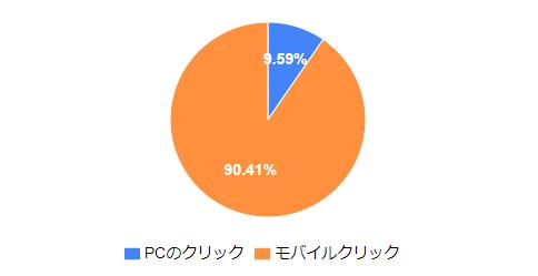 Indeedのユーザーの9割がスマホユーザー