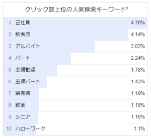 飲食店 × 福岡県の人気キーワード