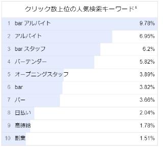 バースタッフの人気検索キーワード