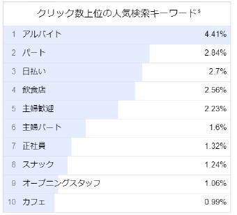 ホールスタッフ × 福岡県の人気キーワード