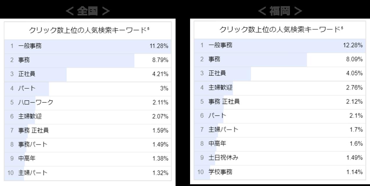 事務職の人気検索キーワード