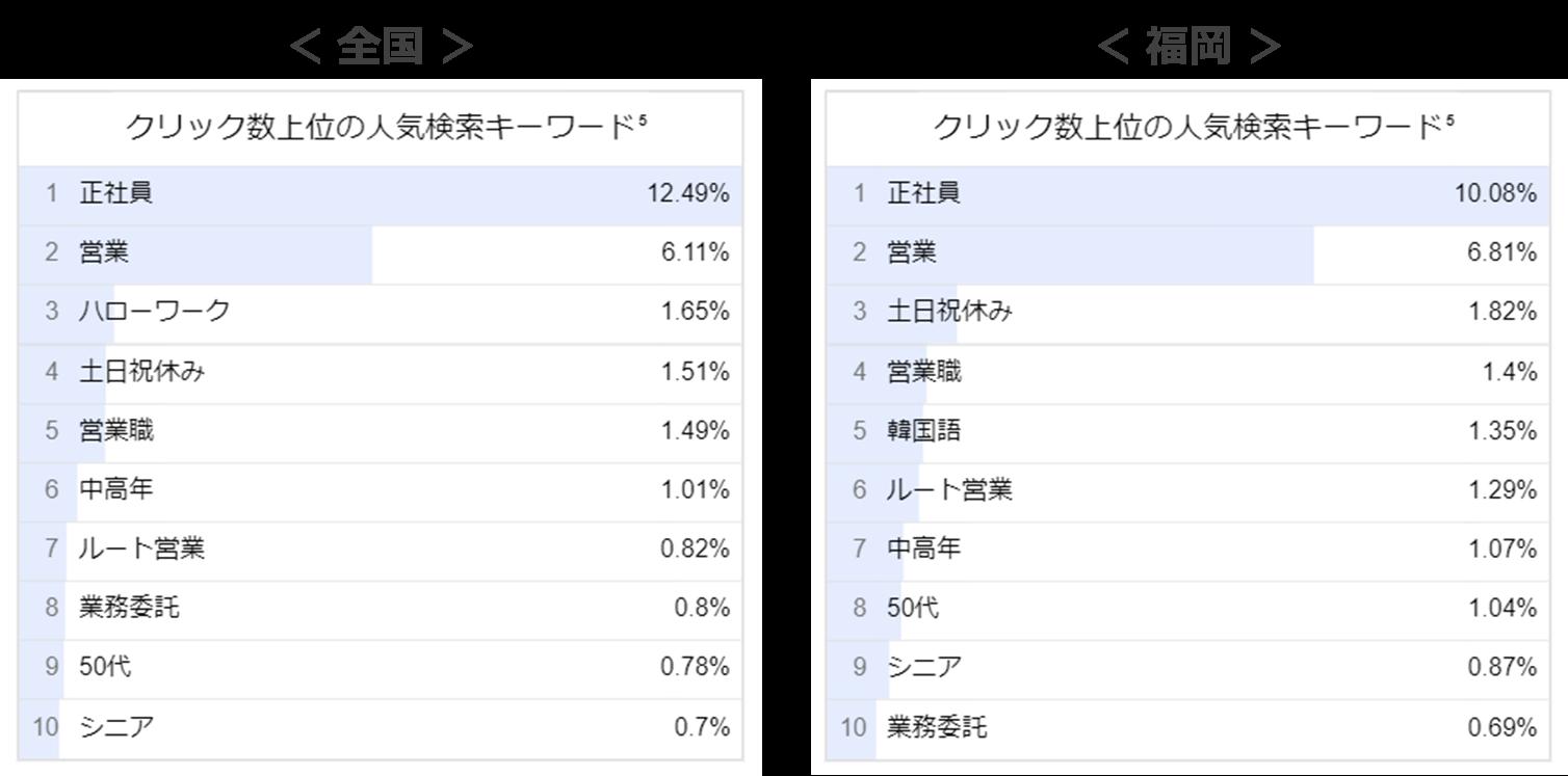 営業職の人気検索キーワード