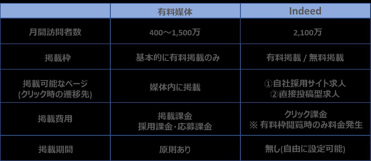 インディードと一般的な有料媒体の比較表