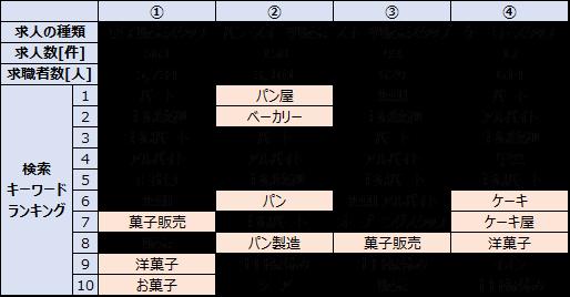 福岡県の菓子販売求人の人気キーワード