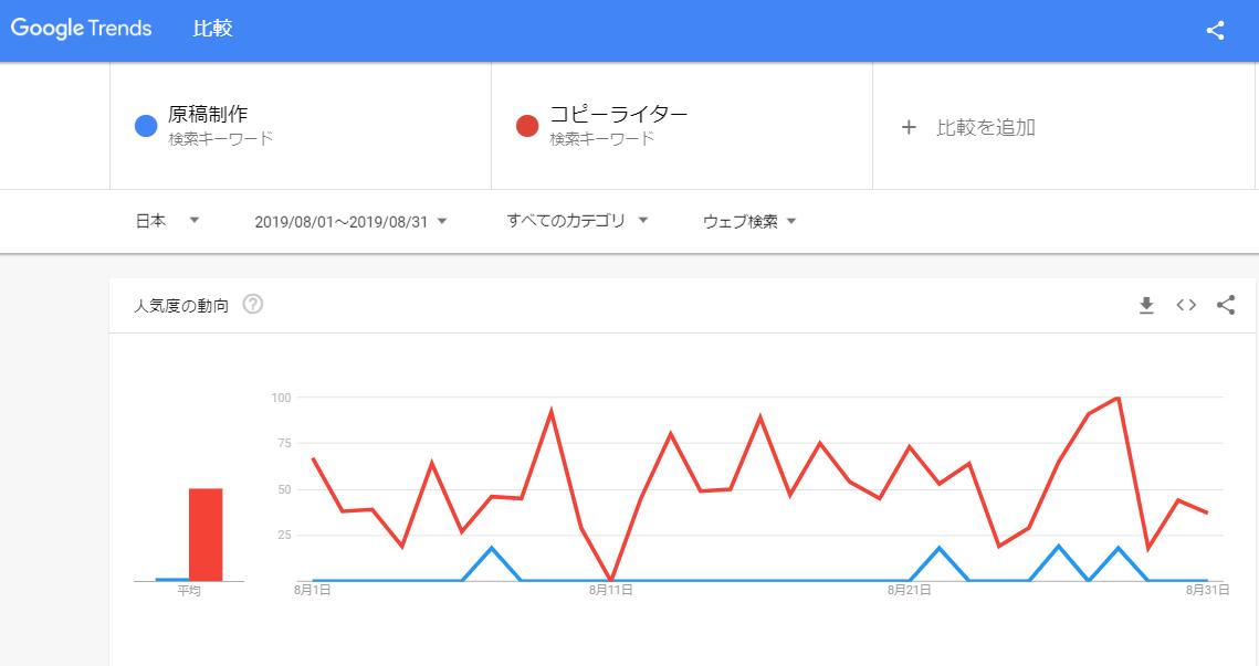Googleトレンドのデータ。「求人票制作」という文言より「コピーライター」という文言の方が19倍以上も多く検索されている