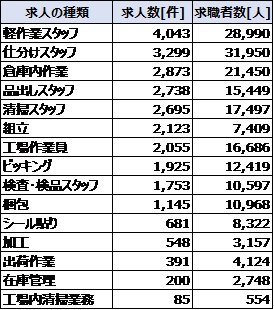 福岡県の軽作業求人の種類と求人数
