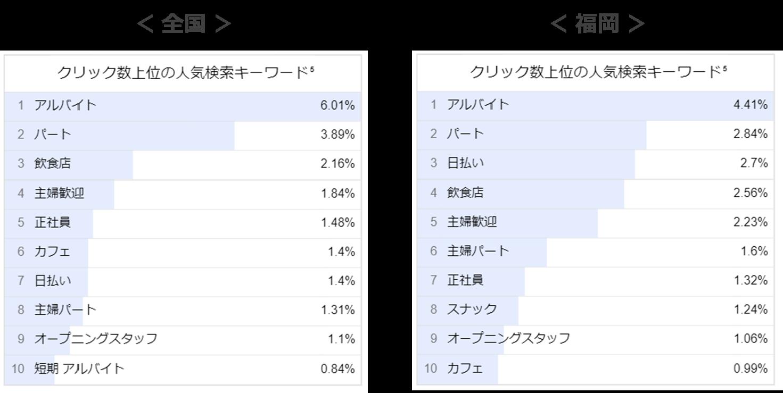 ホールスタッフの人気検索キーワード