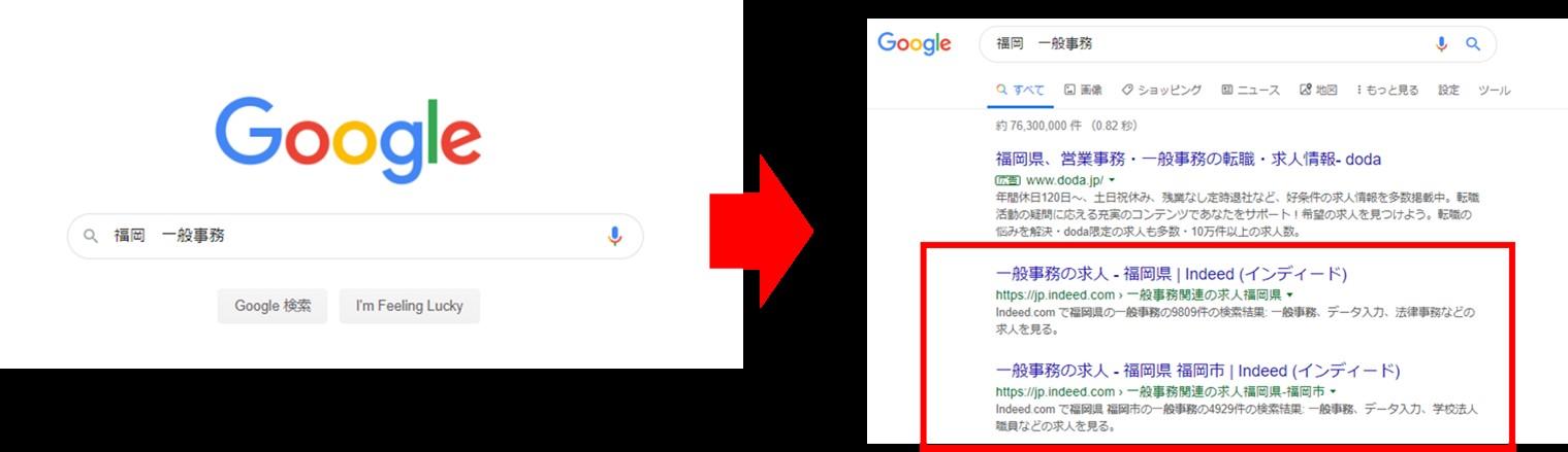 GoogleやYahoo!の検索からIndeedに流入する図