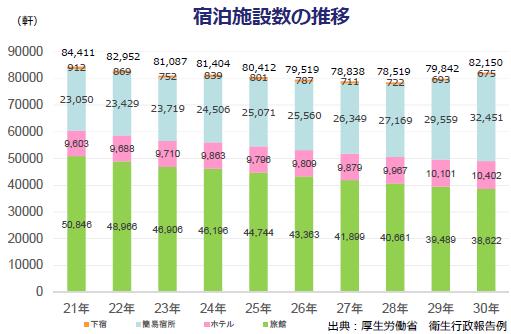 厚労省による宿泊施設数の推移グラフ