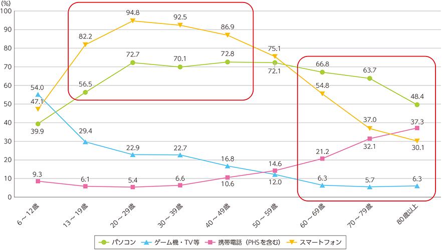 インターネット利用者の接続端末のデータ。20代・30代は90%以上、70代・80代では30%以上の方がスマートフォンを利用している
