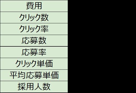 軽作業スタッフの成功データ。12万円で15人の応募を獲得、8人採用