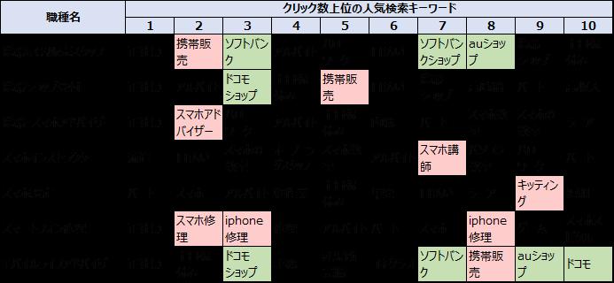 携帯販売業界の求人の人気キーワード