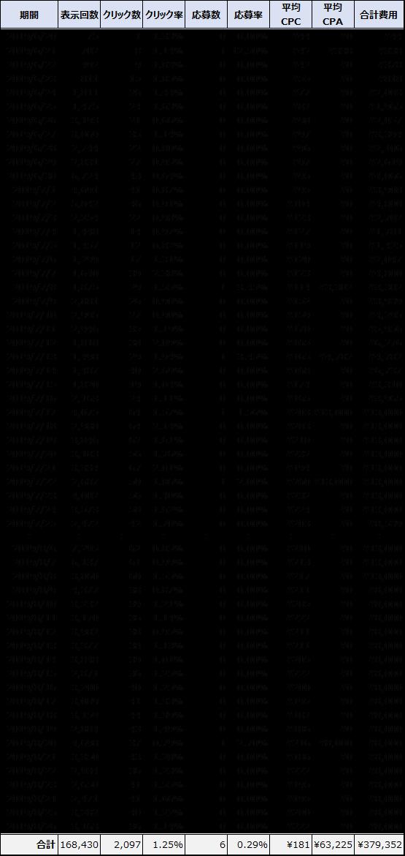 日ごとの運用結果データ