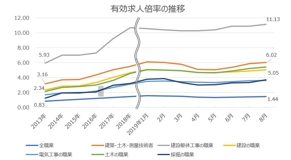 総務省の統計。建設業界の有効求人倍率は他業種の2~8倍高い