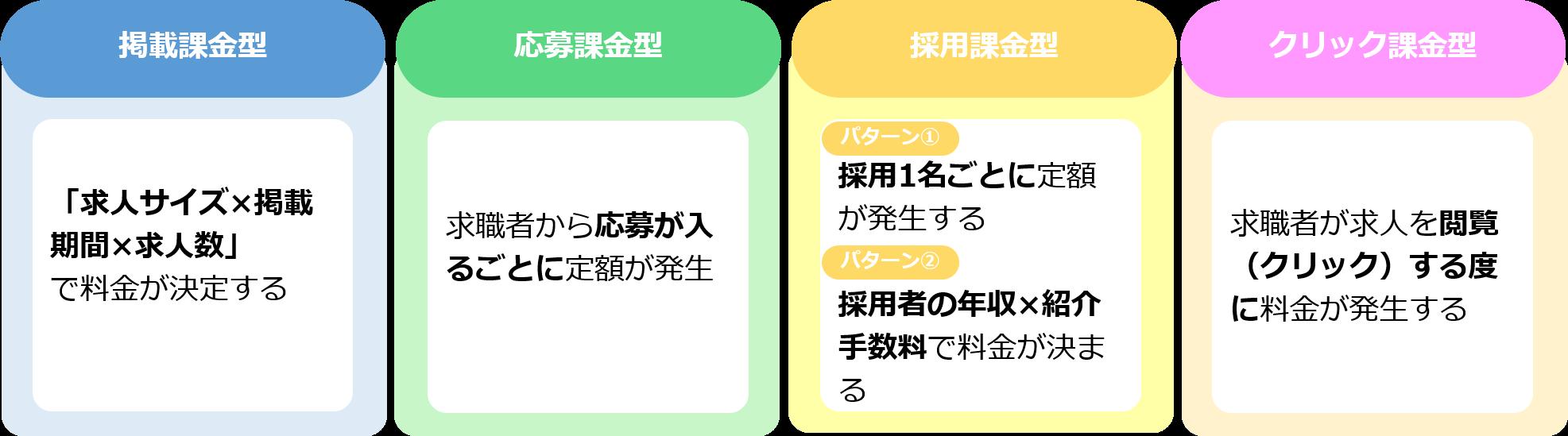 求人広告の料金システムには「応募課金型」「採用課金型」「掲載課金型」「クリック課金型」の4つがある