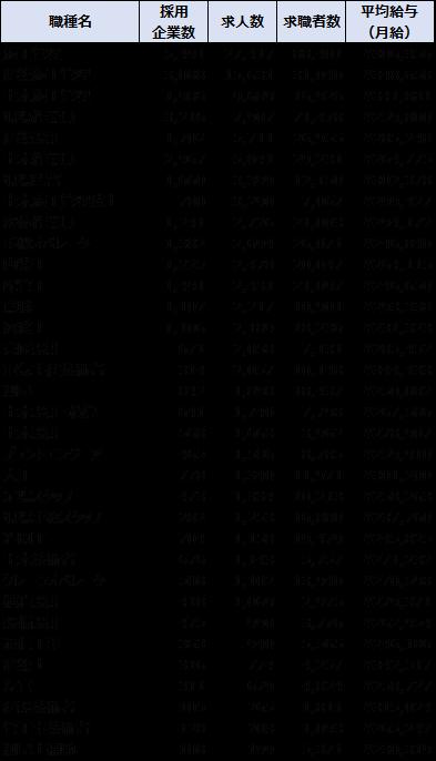 Indeedにおける建設業界の各職種の求人数、求職者数