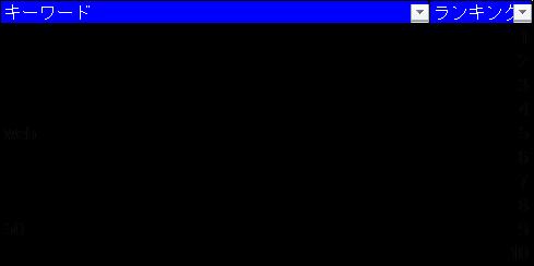 「一般事務」の人気キーワードデータ