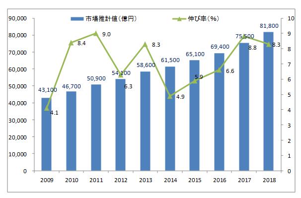 2018年度の通販業界の売上高は、前年から8.3%増の8兆1,800億円