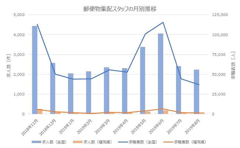 「郵便物集配スタッフ」の求人・求職者数の推移。6,11月に多い
