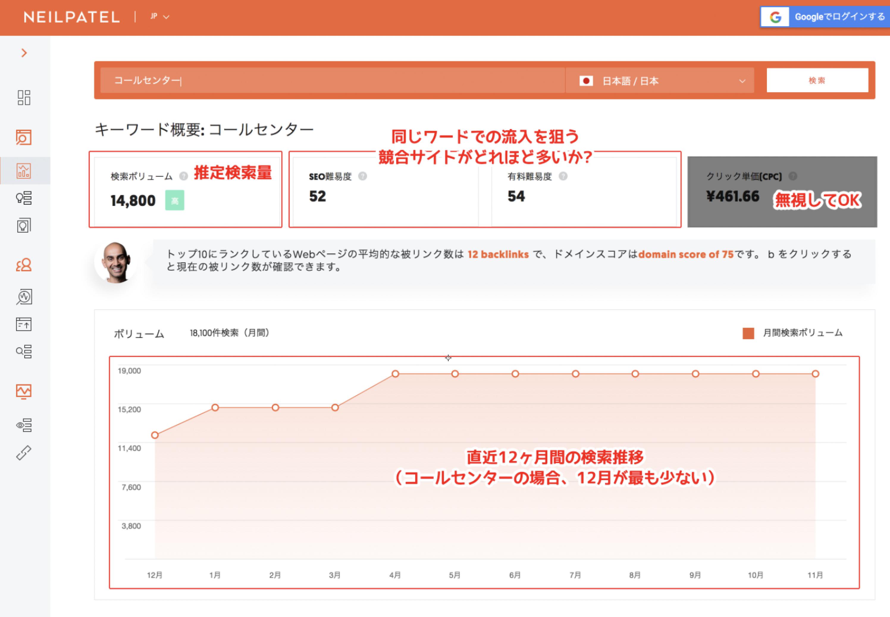 検索結果画面の解説。検索ボリュームは推定検索量、SEO・競合難易度は同じキーワードを狙う競合の数、画面下部のグラフは直近12ヶ月の検索推移を表す