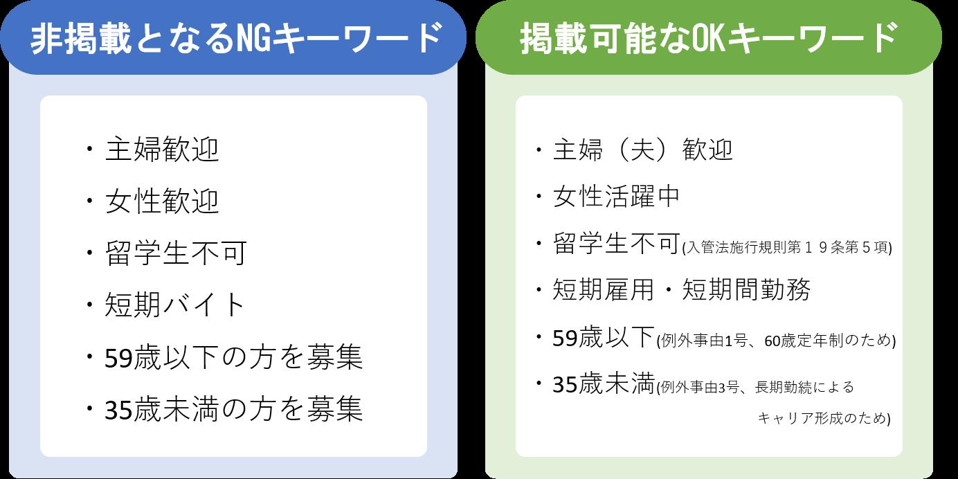 性別、年齢、国籍に関するキーワードはNGとなる。表現の工夫でOKワードに書き換えられる。