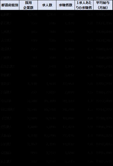 九州と主要都市の保育士求人の状況。主要都市では人手不足がより深刻。