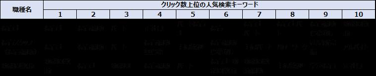 職種別保育業界の人気キーワードトップ10