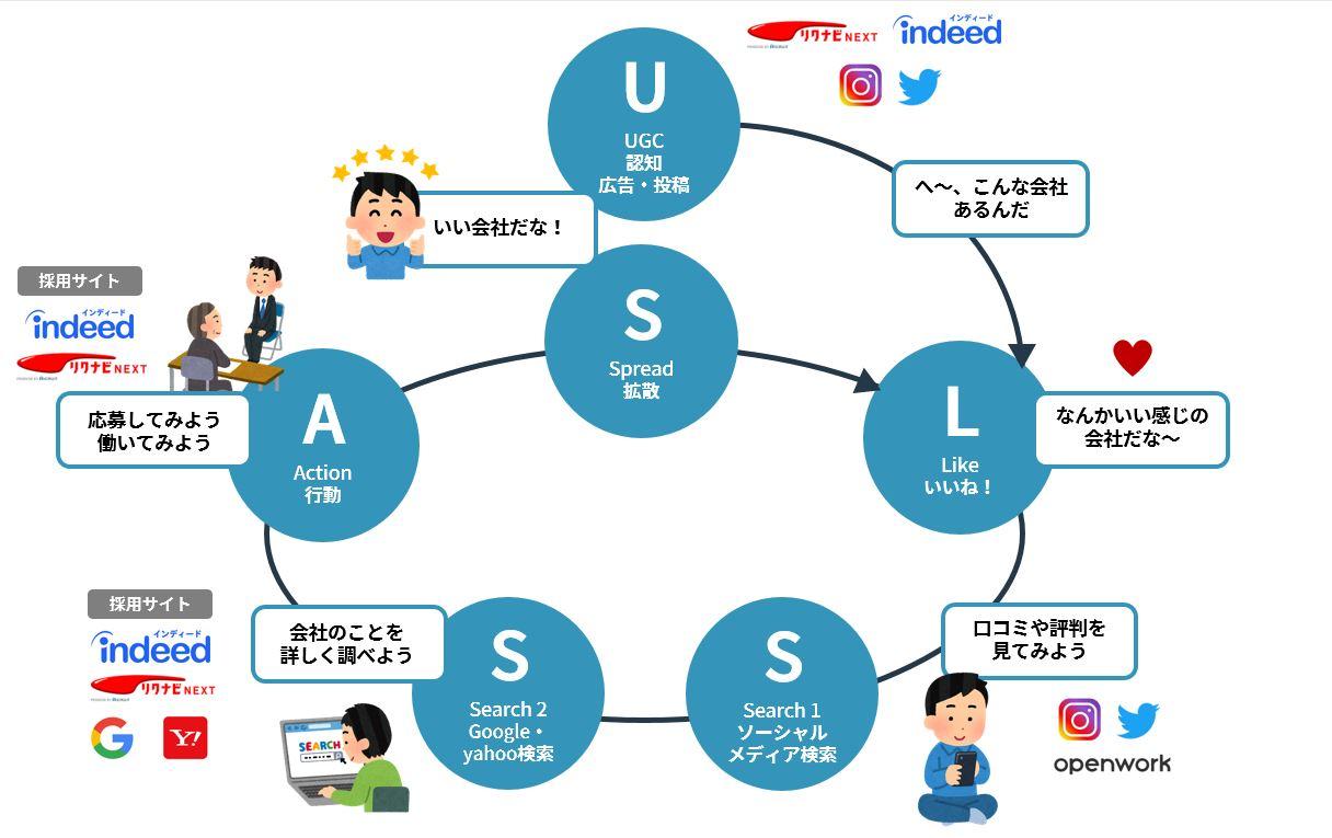 ULSASSモデル図解。UGC(認知)から始まり、Like→Search1,2→Action→Spreadのサイクル