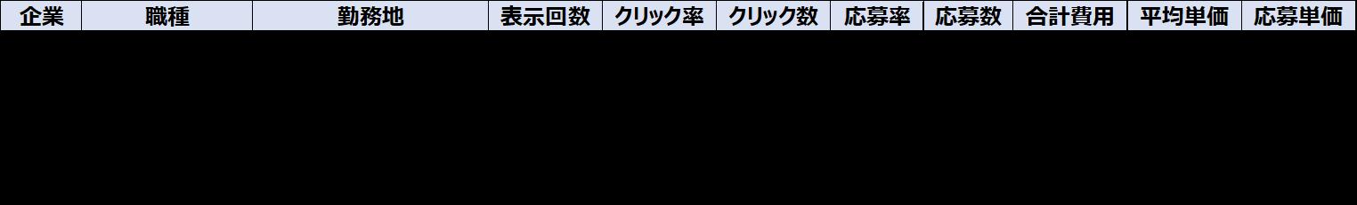 A社の運用データ