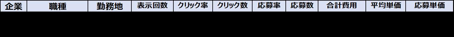 B社の運用データ