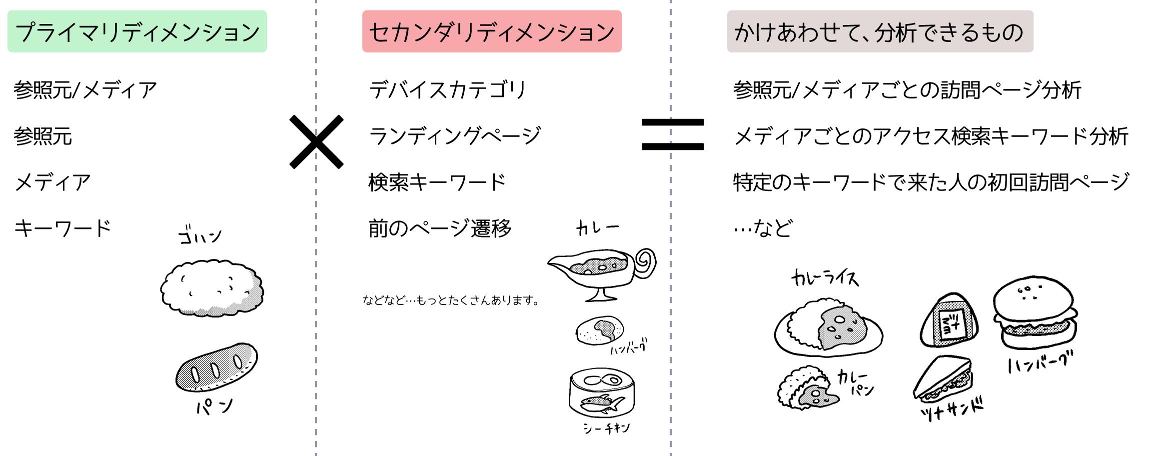 2軸分析の説明