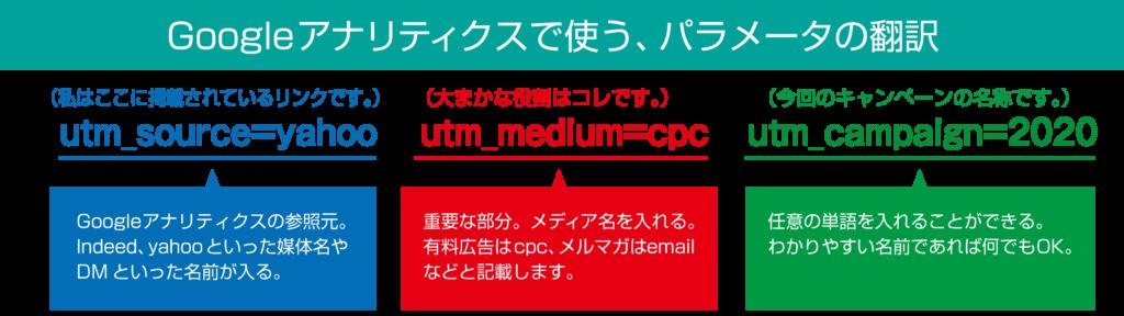 パラメータの内容翻訳