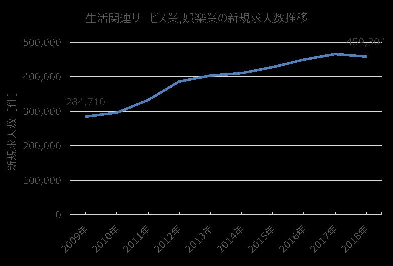 厚生労働省の生活関連サービス業・娯楽業に関する求人数推移